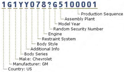 Gm Vehicle Information Vin